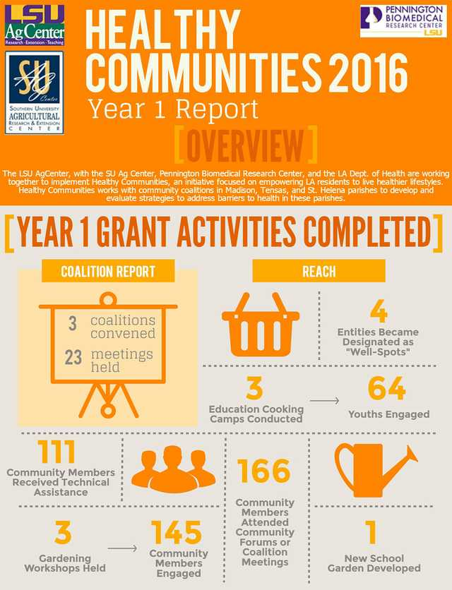 lsu ag center healthy communities infographic.jpg